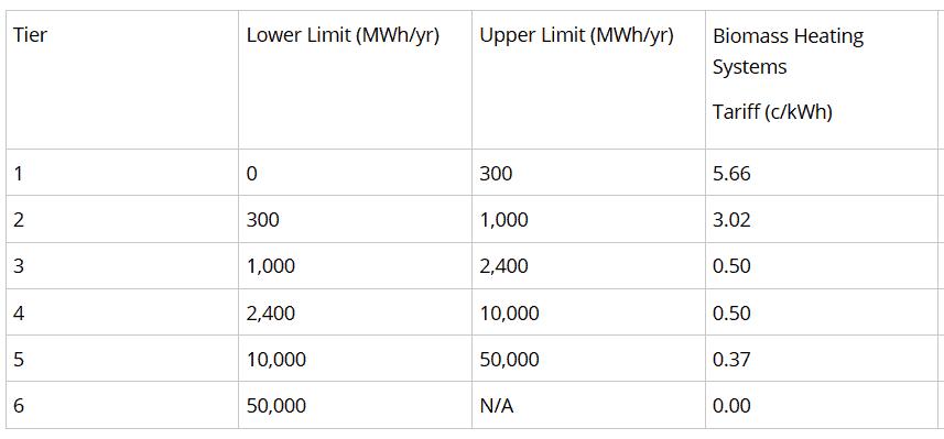 Support-Scheme-for-Renewable-Heat