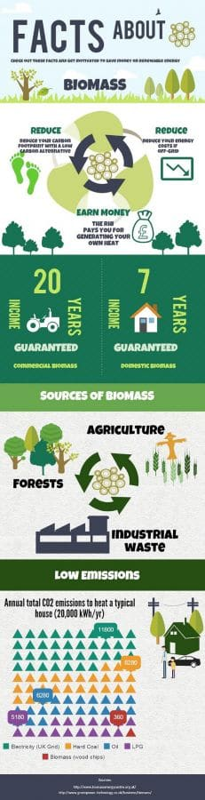 Check out these facts and start saving with biomass