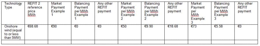 Wind Turbines Ireland Tariffs by Enerpower