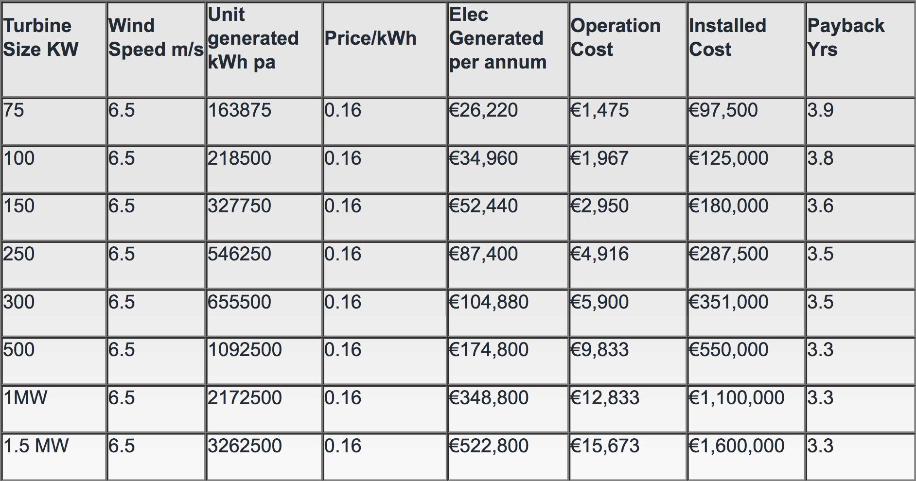 Refurbished Wind Turbine Ireland Payback by Enerpower