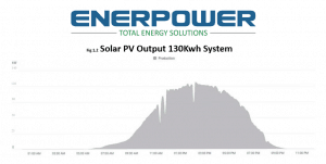 Solar PV Outmay in May 2018