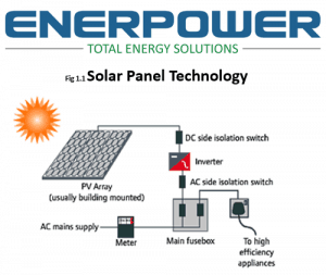How Solar PV Technology Works