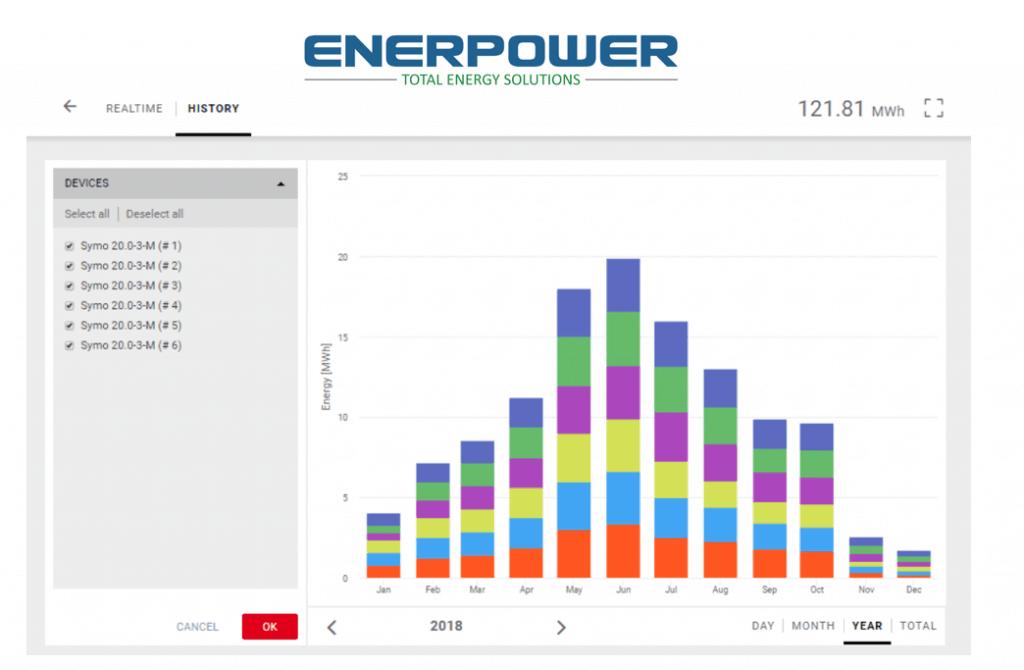 Solar Panels Ireland | Solar PV panels Ireland | Solar energy Ireland